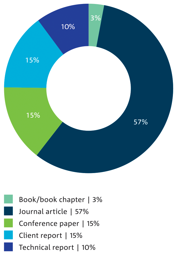 Pie chart: Percentage of CSIRO publications by type.