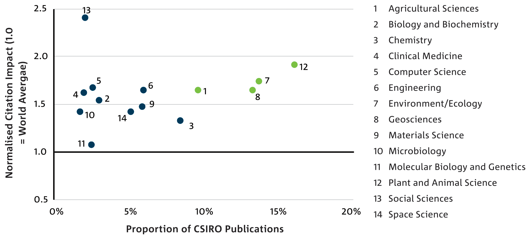 Scatter chart: CSIRO Publication output and citation impact by research field 2007–16.
