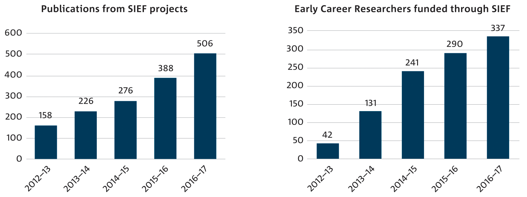 Two bar charts displaying Publications from SIEF projects 2012 to 2017, and Early Career Researchers funded through SIEF 2012 to 2017.