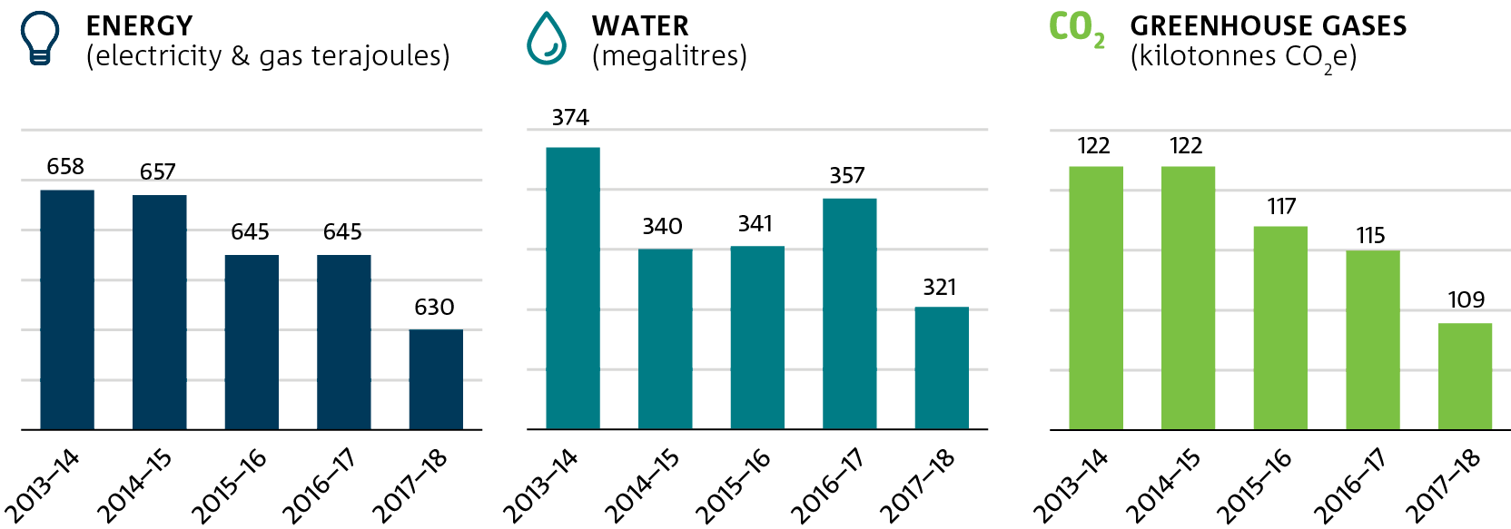 Bar chart showing CSIRO energy and water consumption, and greenhouse gas emissions (electricity and gas only) from 2013 to 2018.
