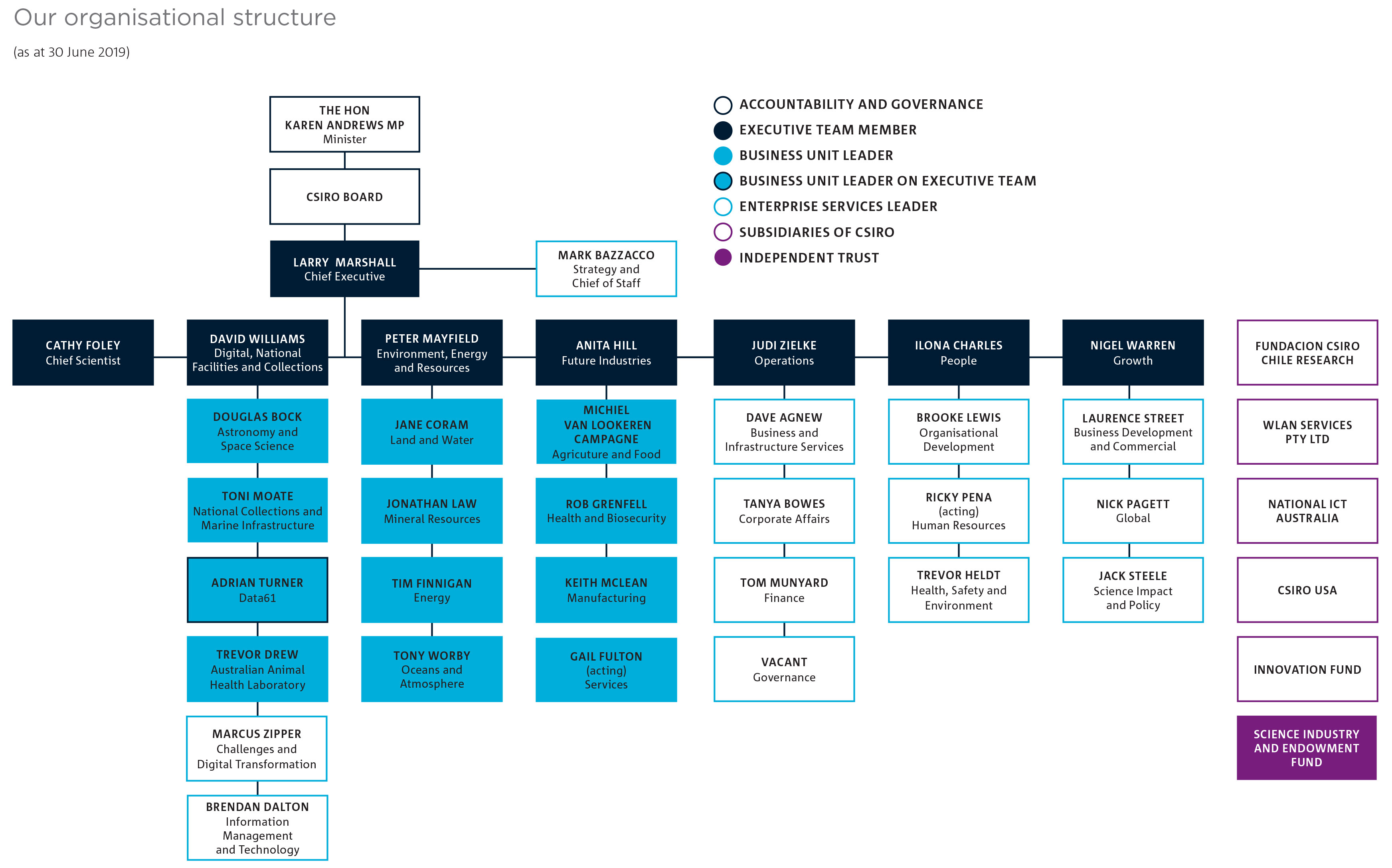 Organisational chart showing the CSIRO structure as at 29 June 2018.