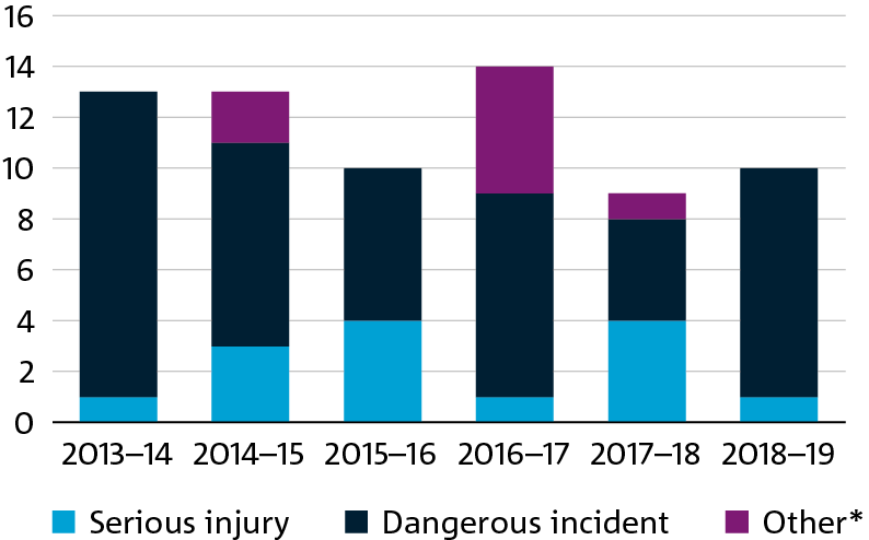 coloured bar graph showing csiro's serious injuries, dangerous incidents and others from 2013-2019