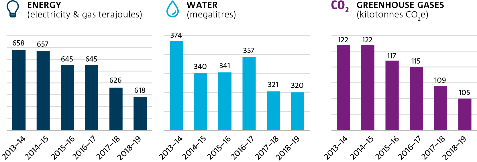 Bar charts showing csiro's energy and water consumption and green house gas emissions