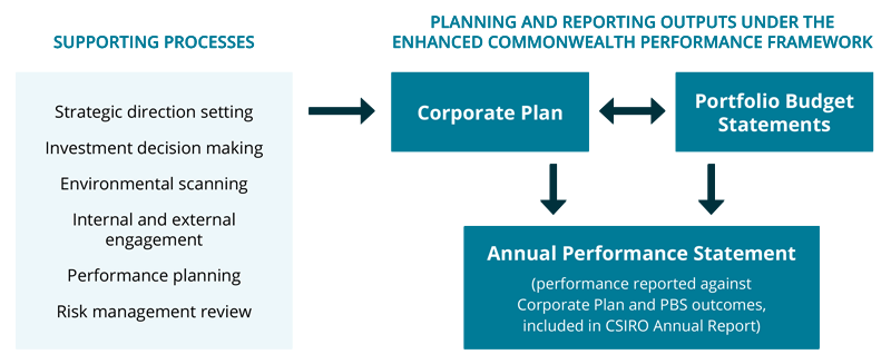 A graphical representation of the key planning processes and the associated output including Corporate Plan, Portfolio Budget Statements and Annual Performance Statement