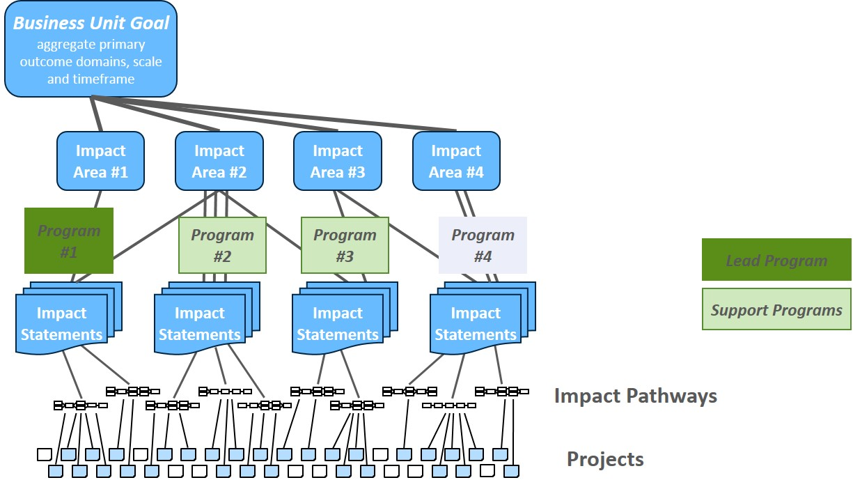 Flow chart showing connections between Business Units, Impact Areas, Programs and Impact Statements.