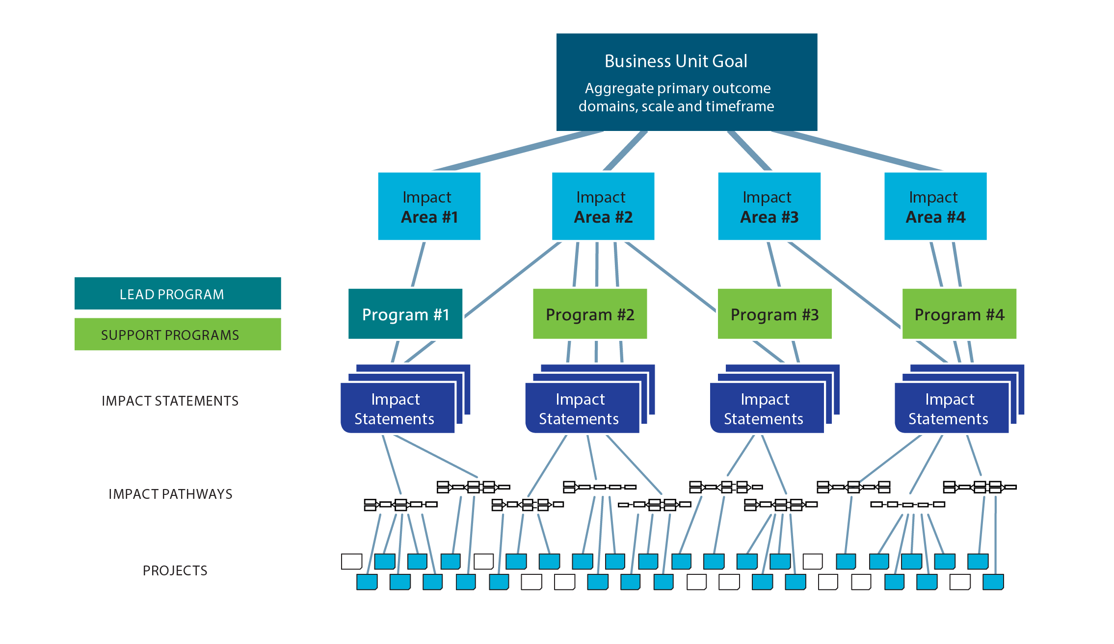 Diagram shows a flow chart from Flagship Goal (aggregate primary outcome domains, scale and timeframe) to Impact Areas to Programs to Impact statements to Impact Pathway Planning to Projects.