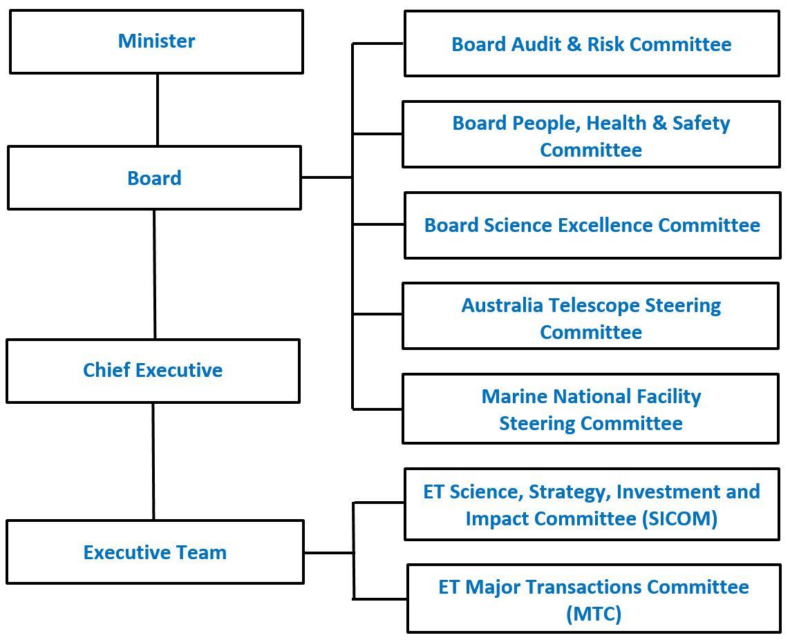 Csiro Board Governance