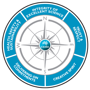An image CSIRO's Values Compass as described in full on this page