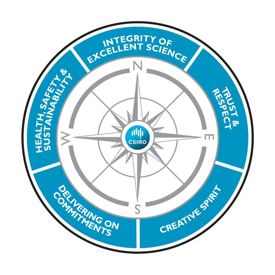 CSIRO's values are: integrity of excellent science, trust and respect, creative spirit, delivering on commitments, and health and sustainability