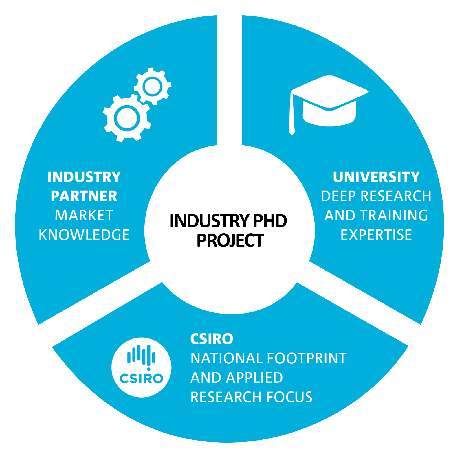 A pie diagram showing the three partners in the Industry PhD project and displaying the text, industry partner - market knowledge, university - deep research and training expertise, and CSIRO - national footprint and applied research focus.