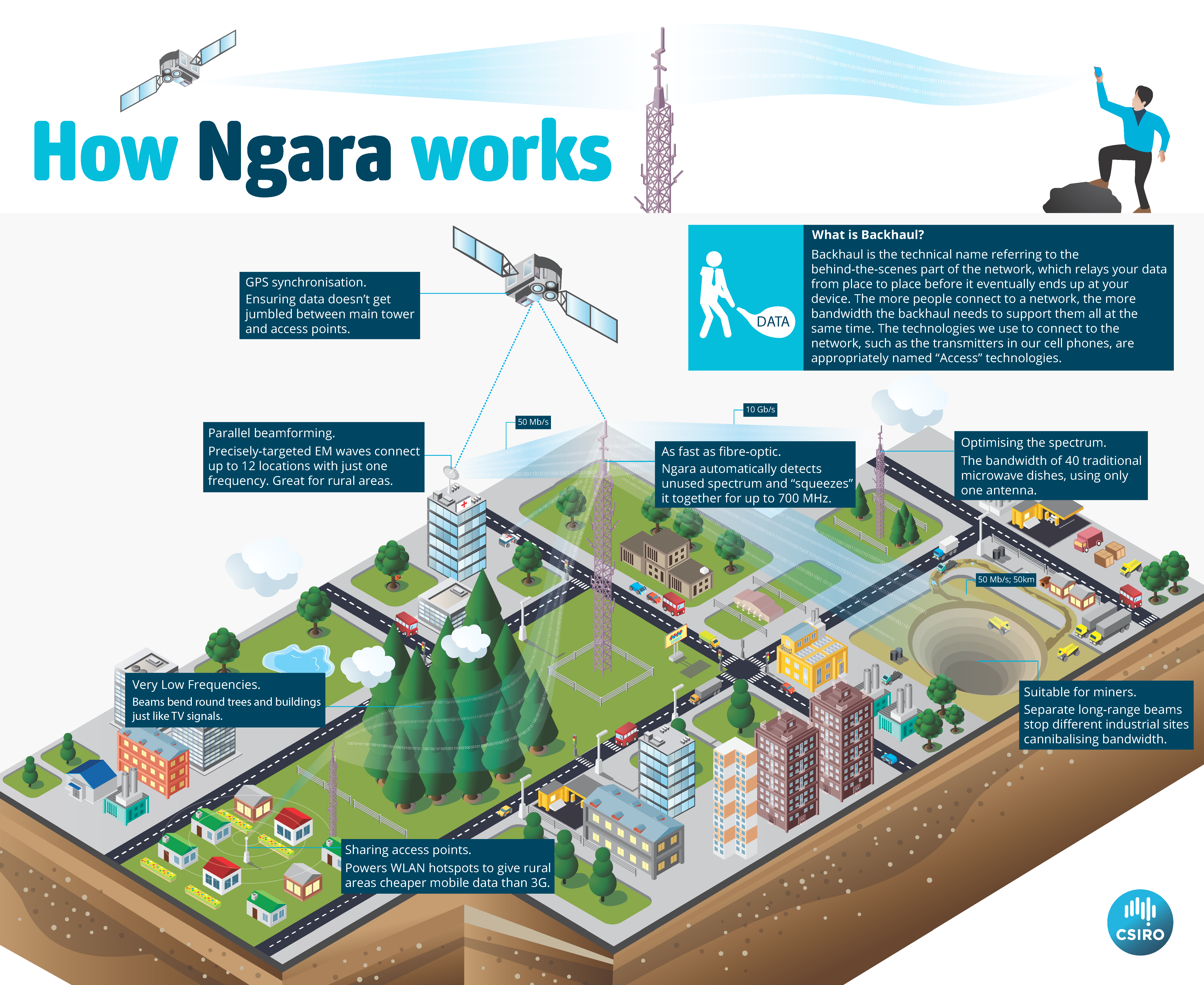 Infographic of Ngara technology