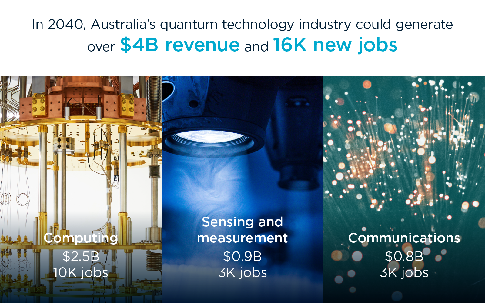 In 2040, Australia's quantum technology industry could generate over $4B revenue and 16K new jobs