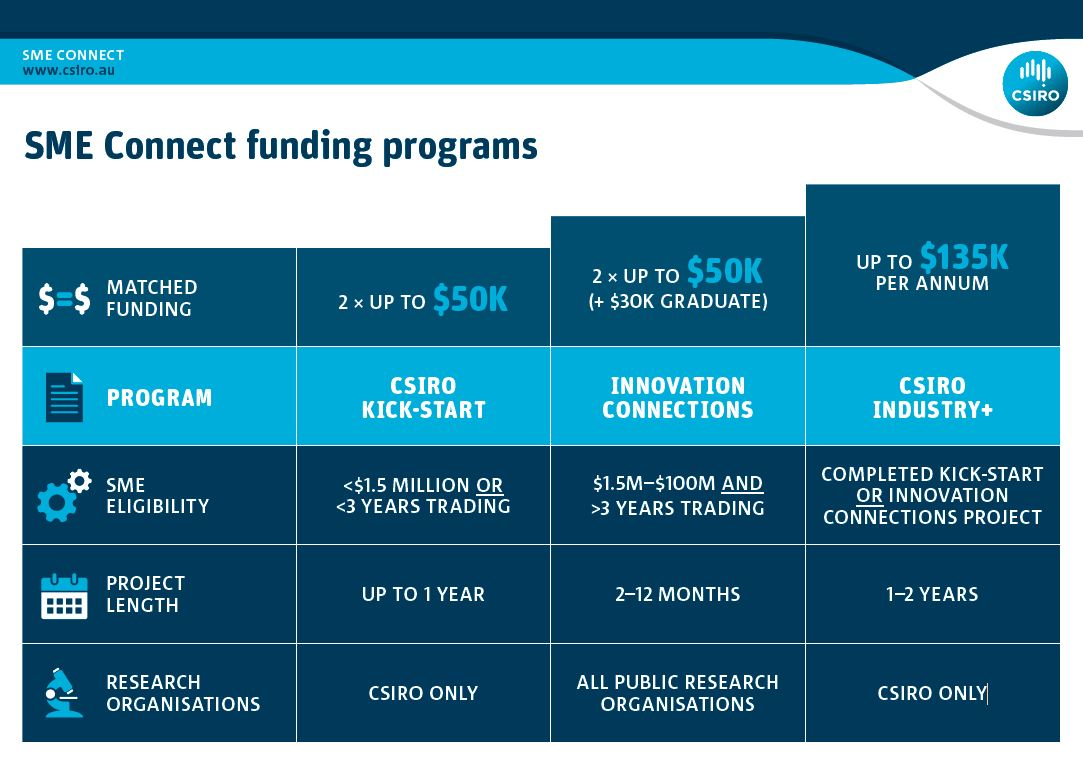 SME Connect funding programs