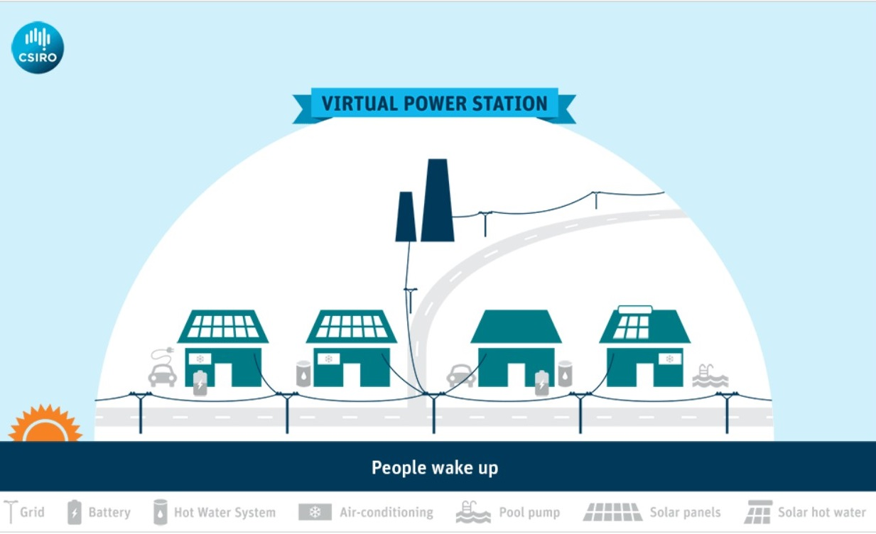 Virtual power station