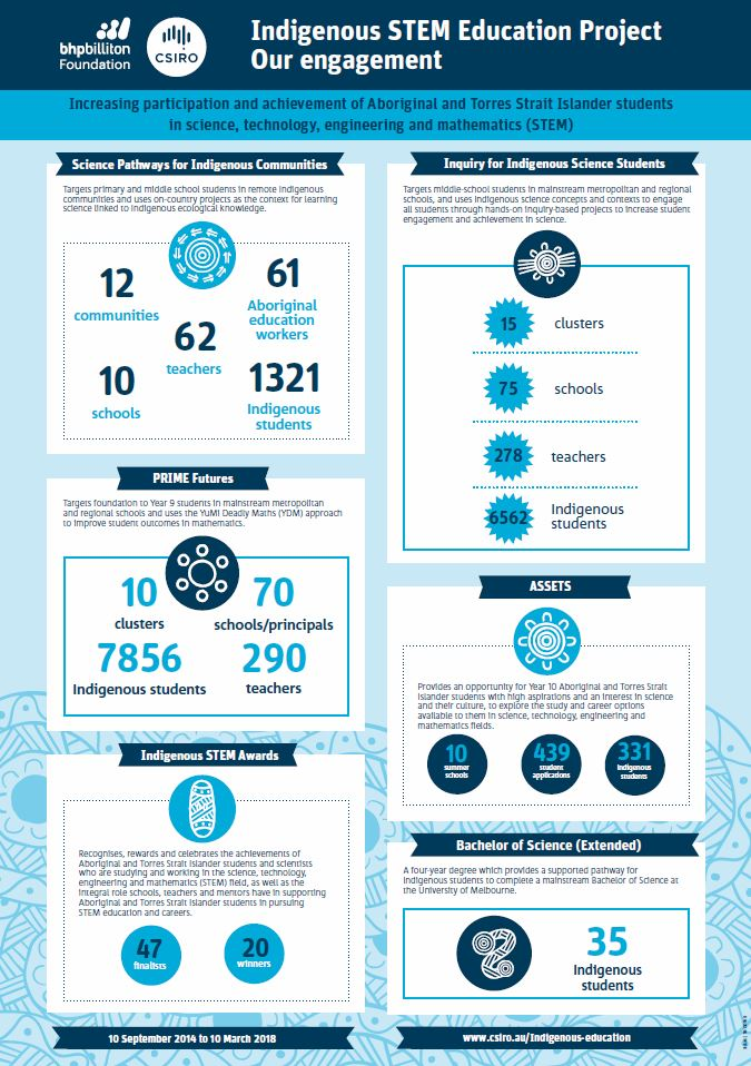 Infographic - Our Engagement