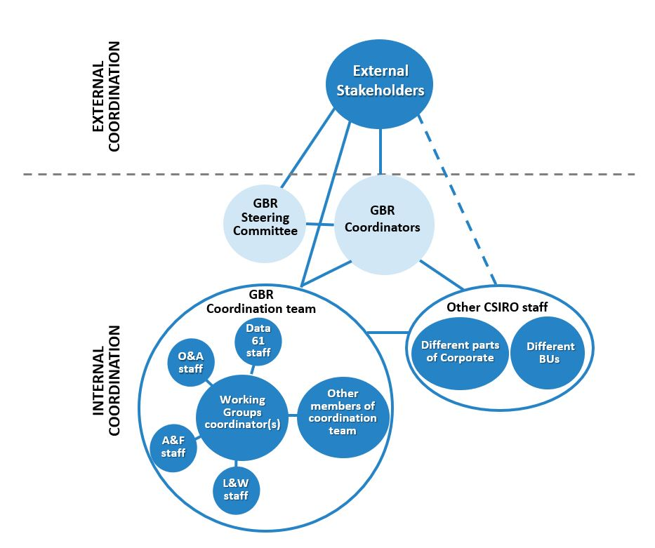 Bubble diagram indicating the Great Barrier Reef research governance arrangement.