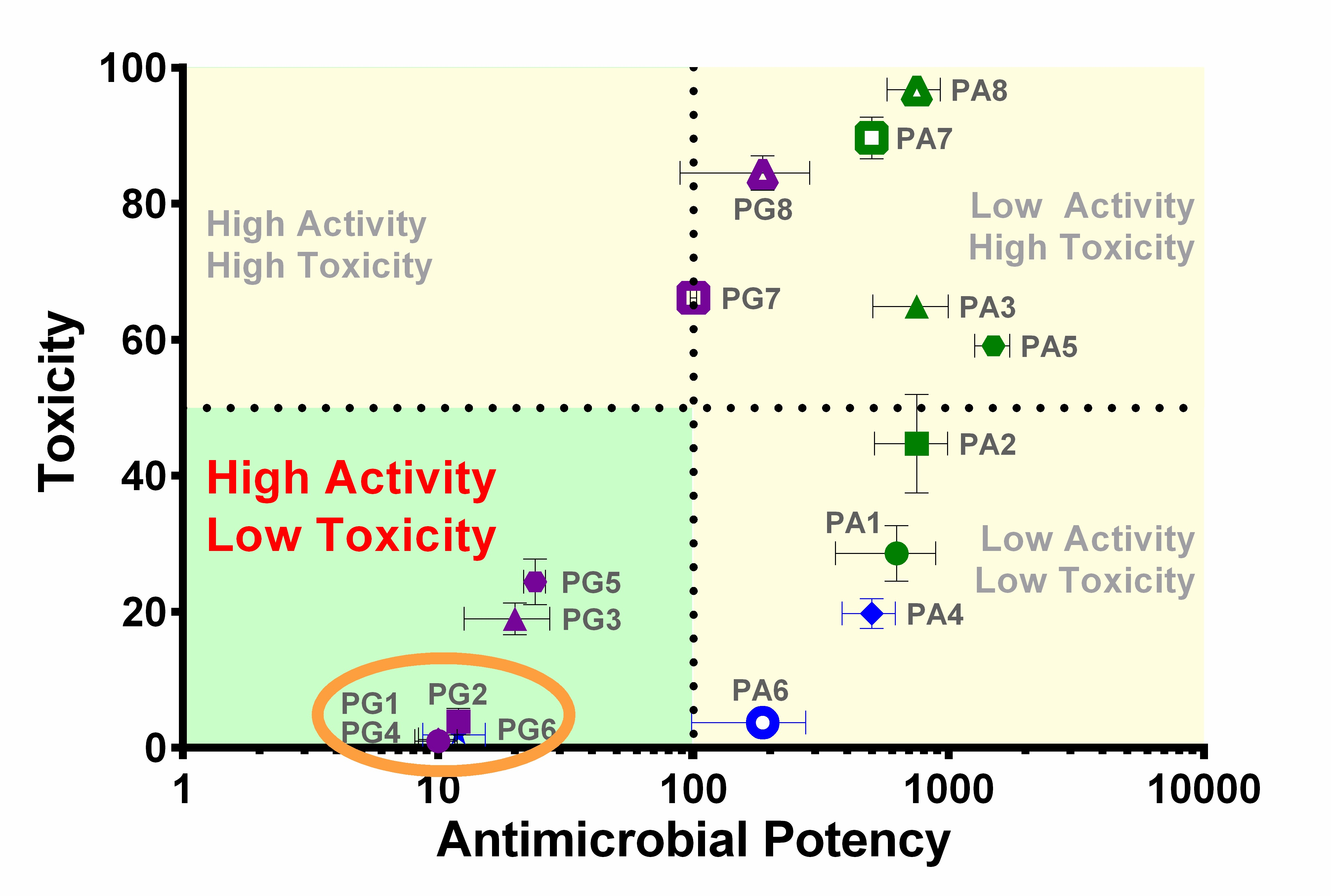Graph plotting candidates acording to toxicity and antimicrobial potency