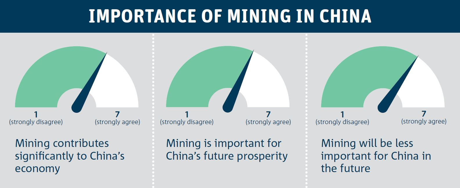 Survey results, presented as a dashborard of responses, showing that the Chinese see mining as important to China's economy and continuing prosperity.