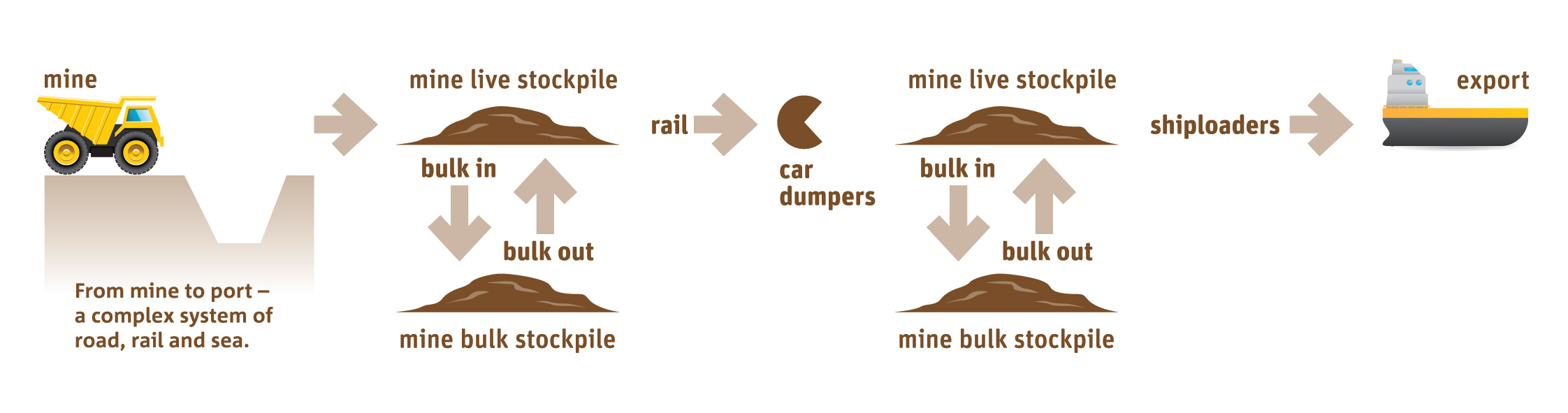 Diagram outlining the movement of iron ore from mine to port