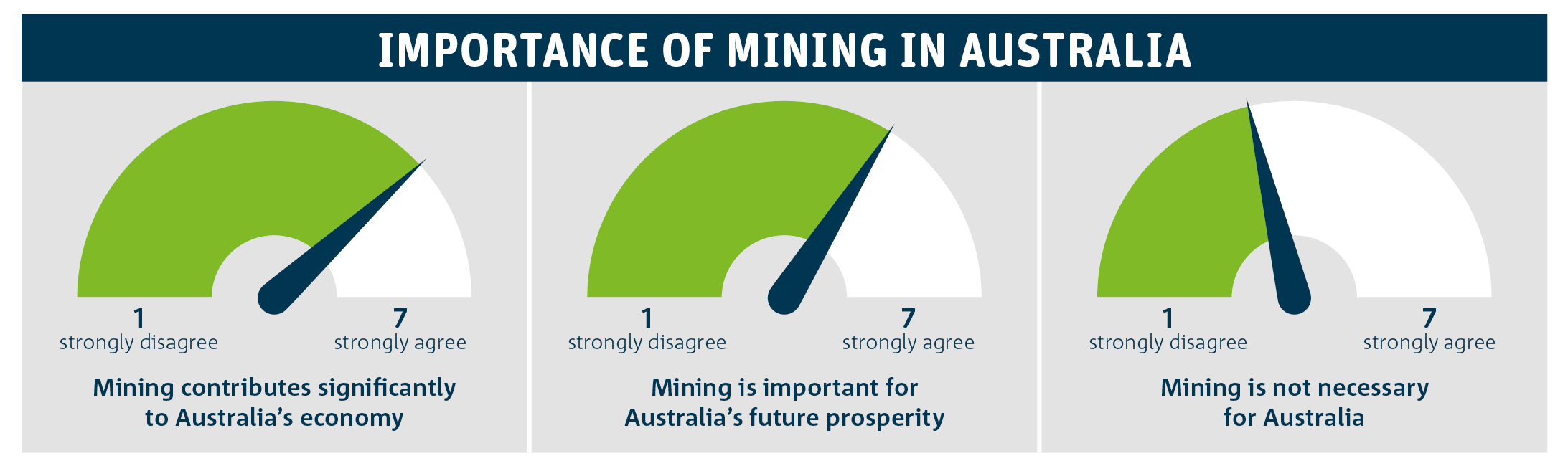 Graphs depicting attitudes on the importance of mining in Australia