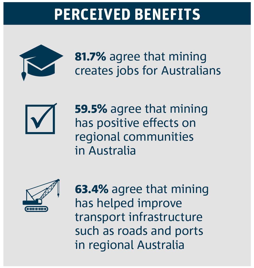 Australian attitudes toward mining : latest results - CSIRO