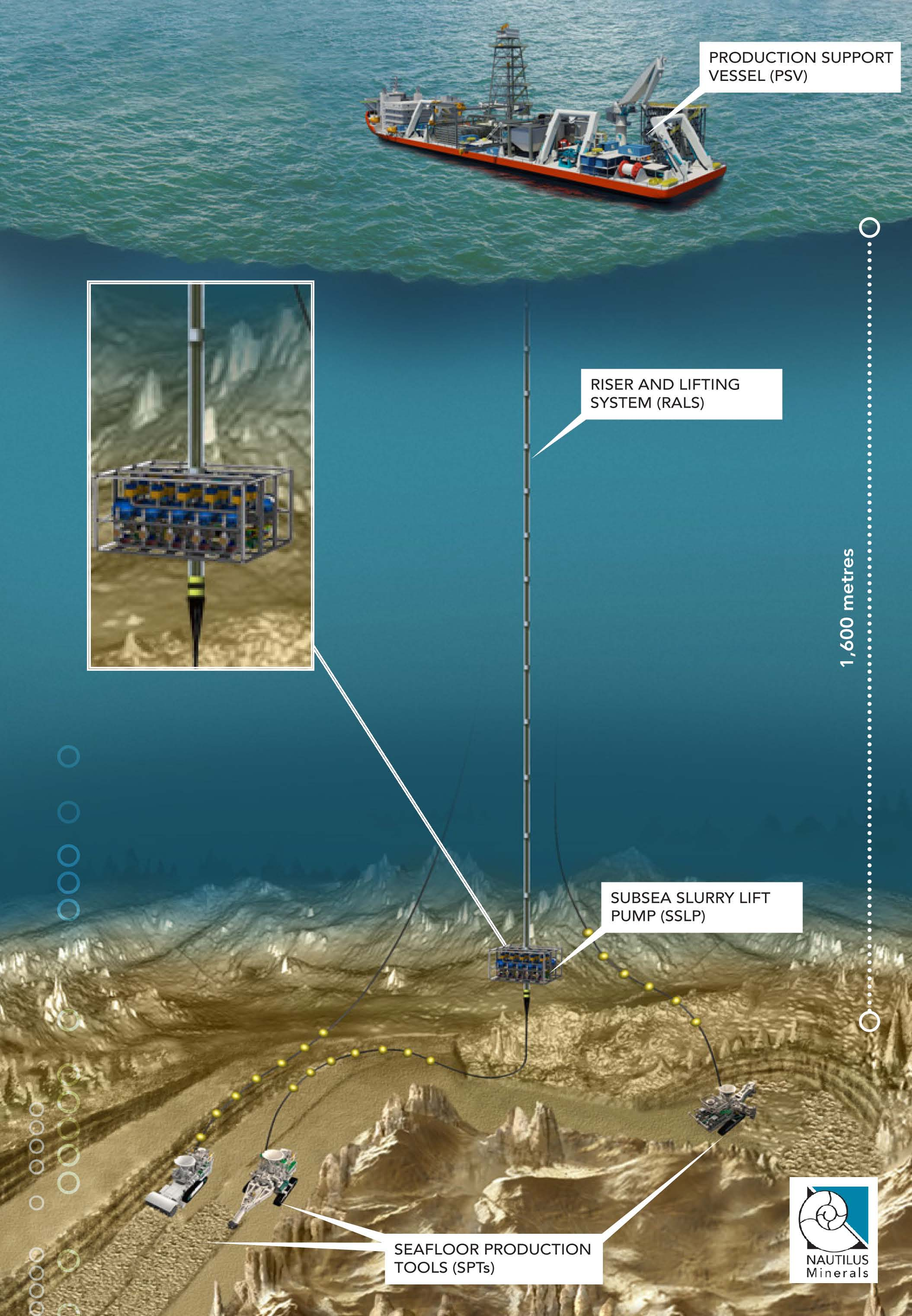 Graphic showing seafloor production system with a Production Support Vessel on surface and equipment on seafloor.