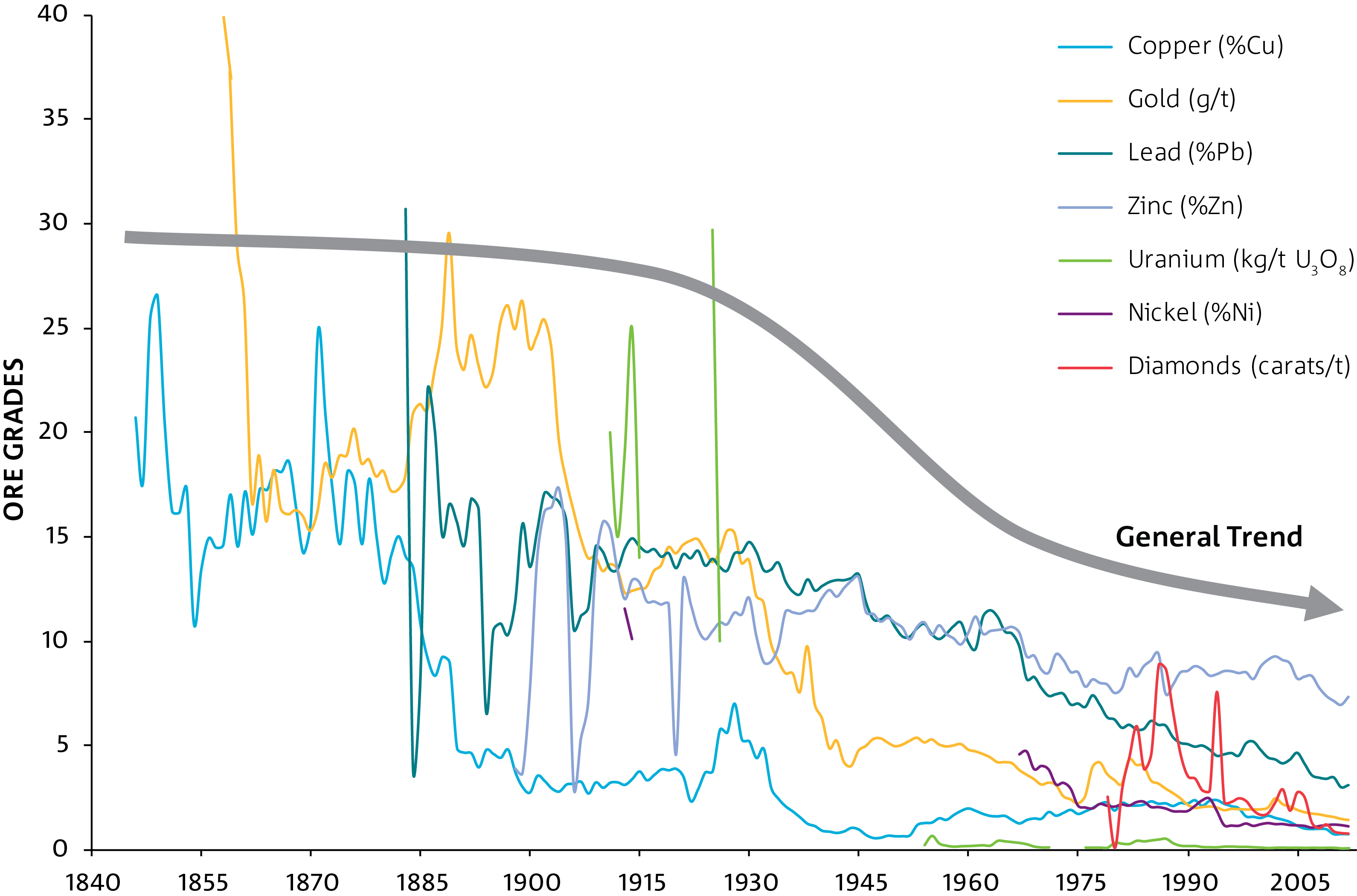 Line graph depicting the general declining trend of ore grades from 1840 through to 2005 for copper, gold, lead, zinc, uranium, nickel and diamonds.
