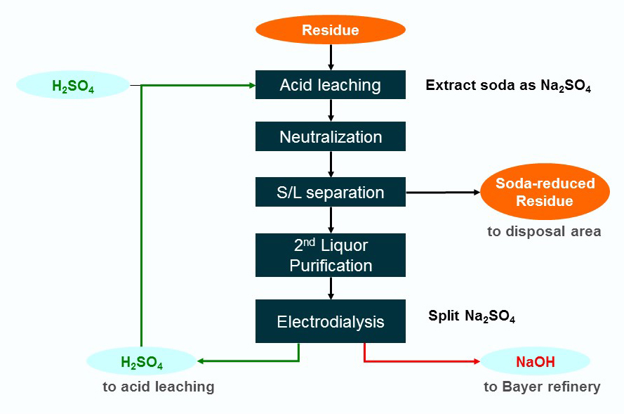 Flow chart showing the recovery of soda from DSP/BR by acid leaching and electrochemical processing.