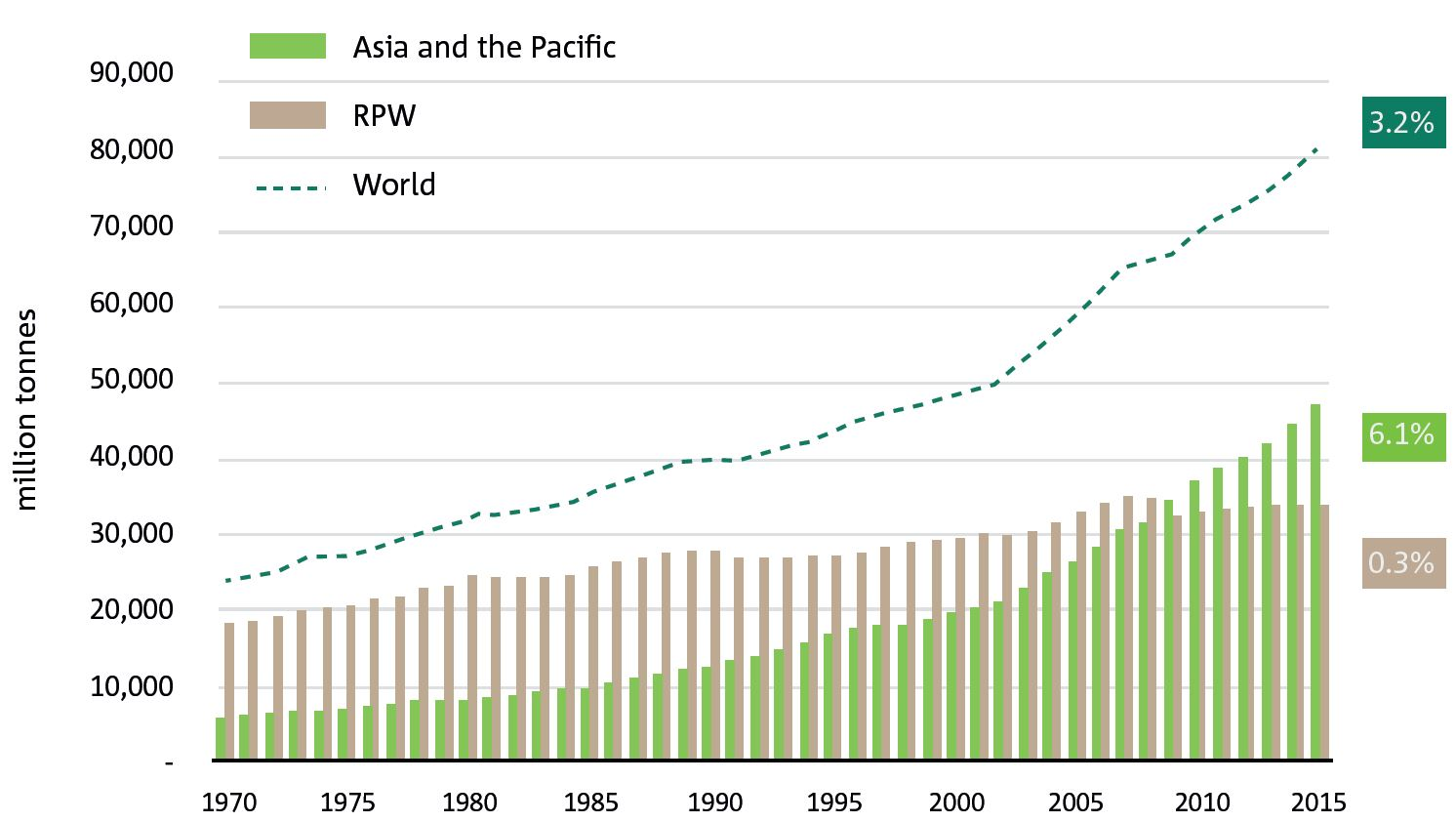 Graph showing material use in the Asia-Paciific region, the rest of the world and the world, 1970 to 2015.