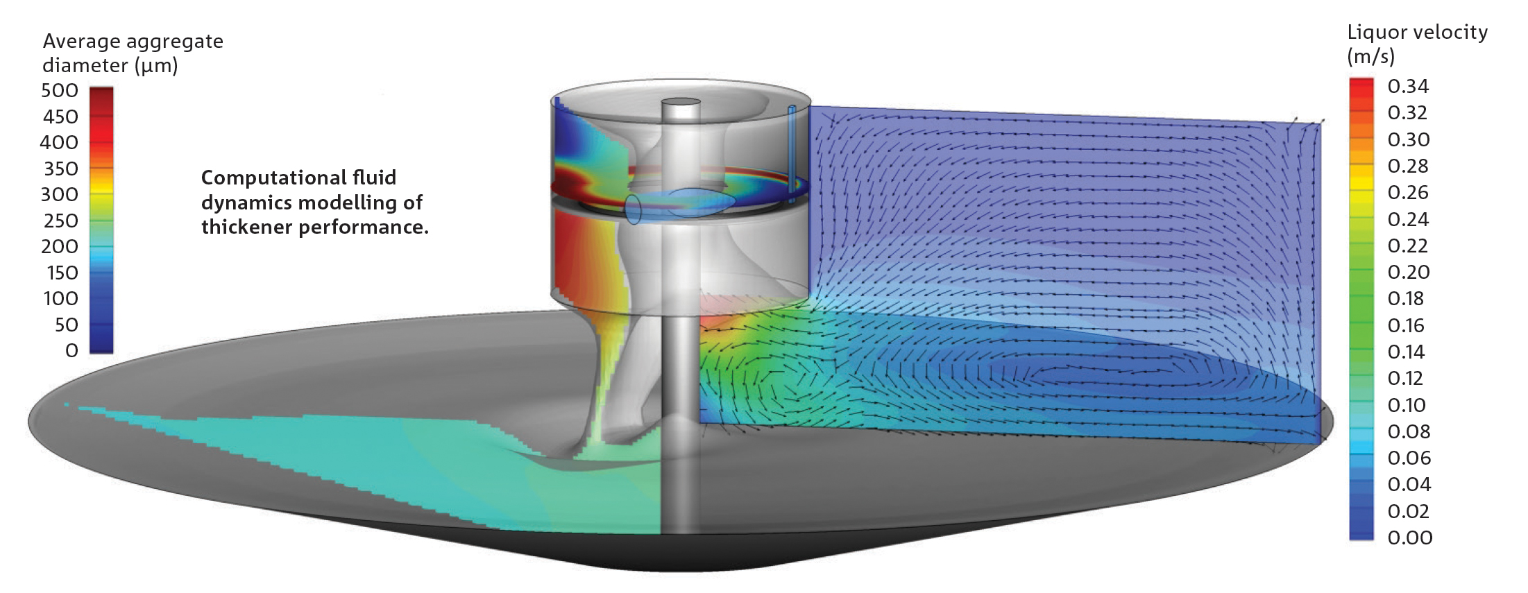 Schematic of model of thickener performance showing a central drum swirling around a central pivot spinning about a disc, showing fluid flow coloured according to particle diameter and liquid velocity