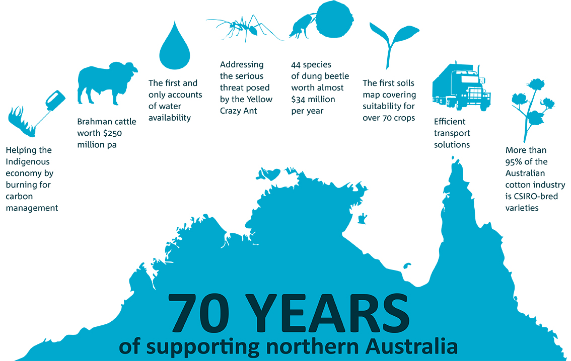 An infographic of CSIRO achievements in northern Australia