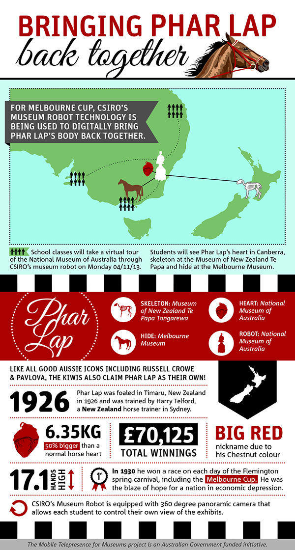 Infogrphic of facts and figures about Phar Lap and CSIRO's museum robot.