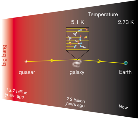 Diagram showing radio waves from a distant quasar pass through another galaxy on their way to Earth. Changes in the radio waves indicate the temperature of the gas.