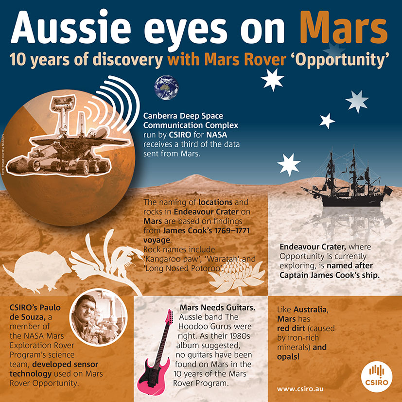 Infographic: Aussie eyes on Mars.