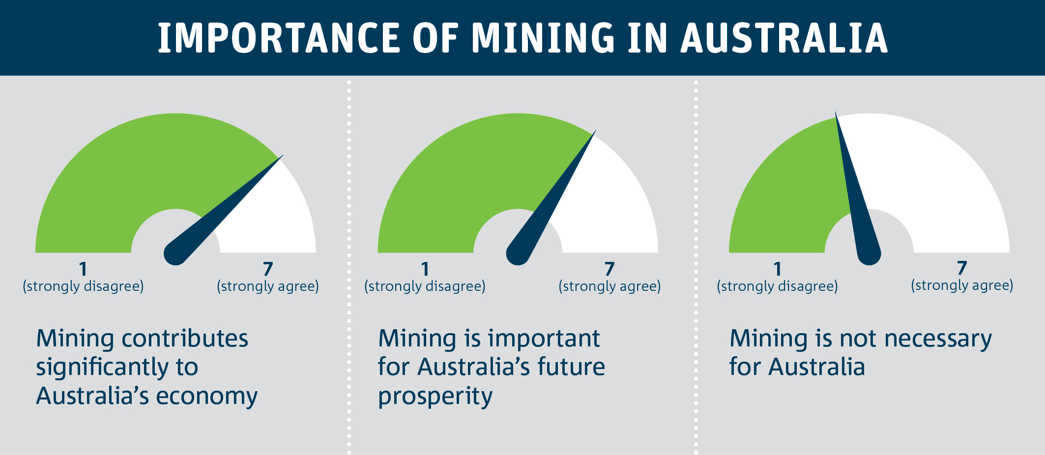 Diagram indicating Mining was viewed as a central and significant contributor to Australia's economy and standard of living, a 'necessary' industry for Australia.