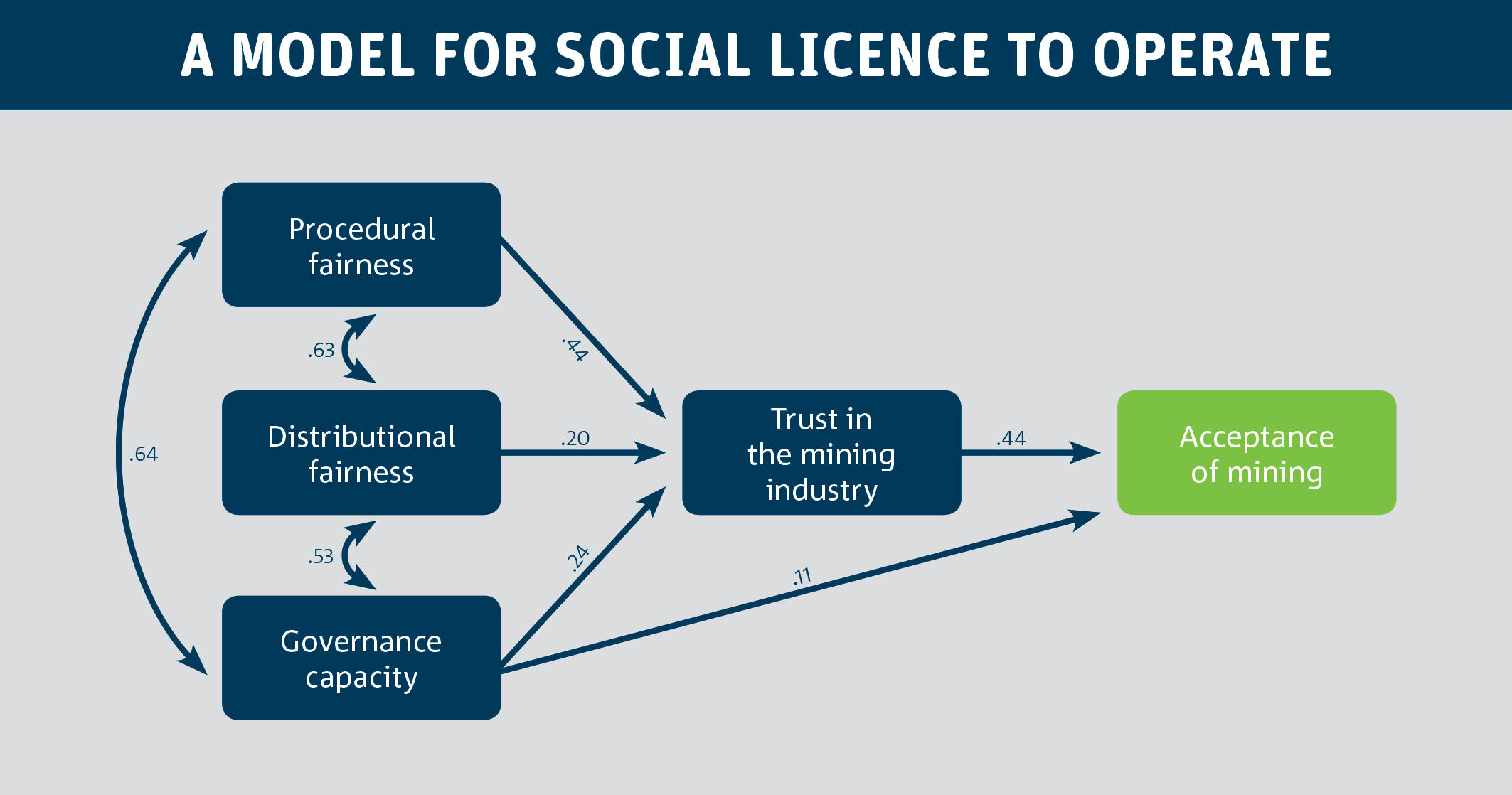 Flow chart of the Model of the pathway to social acceptance of Mining.