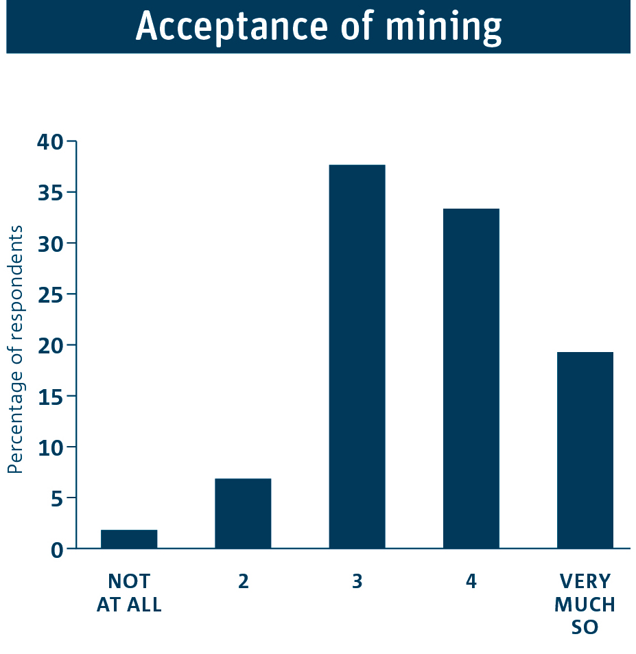 Bar graph showing the distribution of responses about the acceptance of mining in Australia.