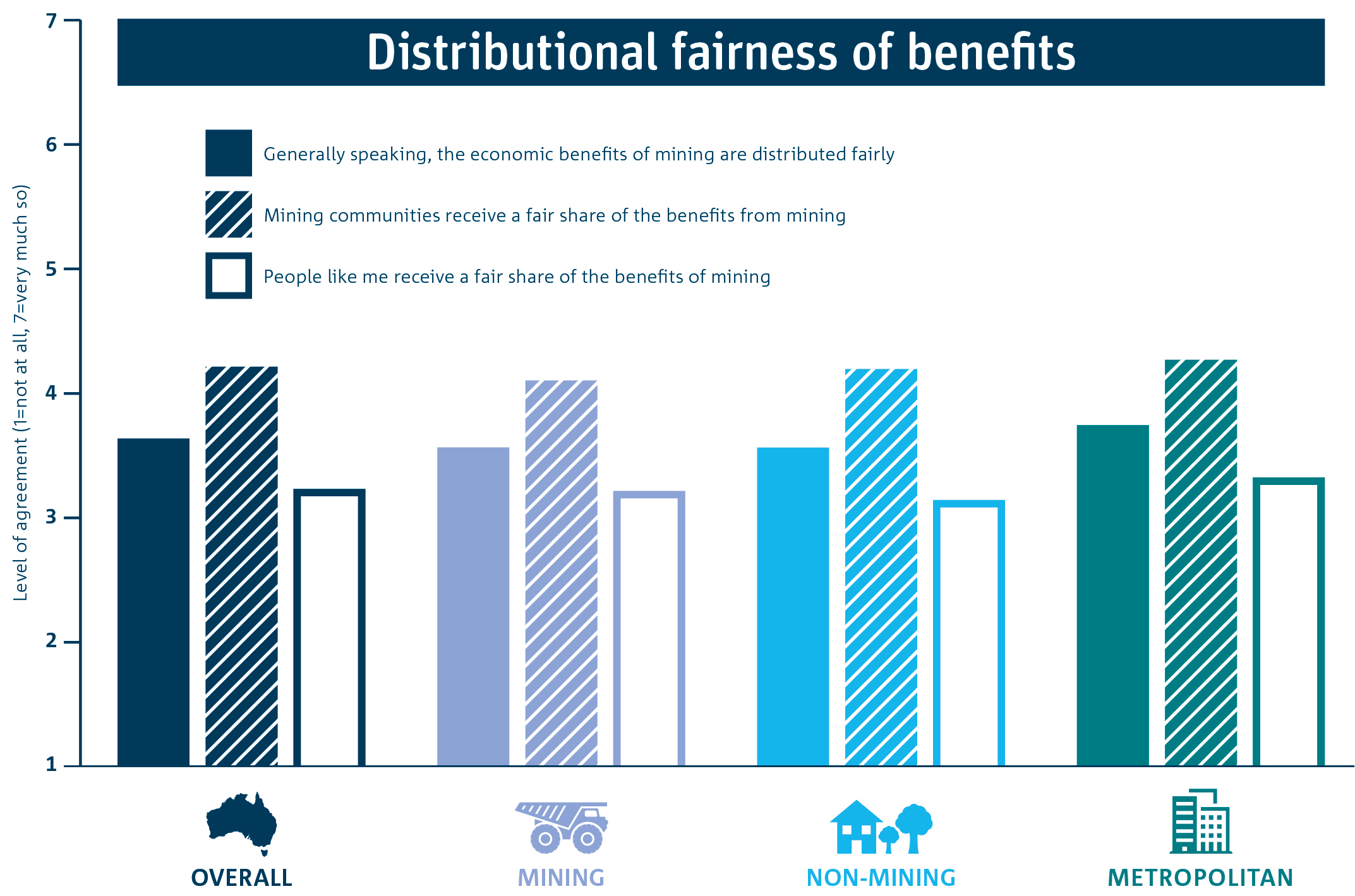 Bar graph of the mean levels of perceived distributional fairness of benefits from mining overall, and by region.