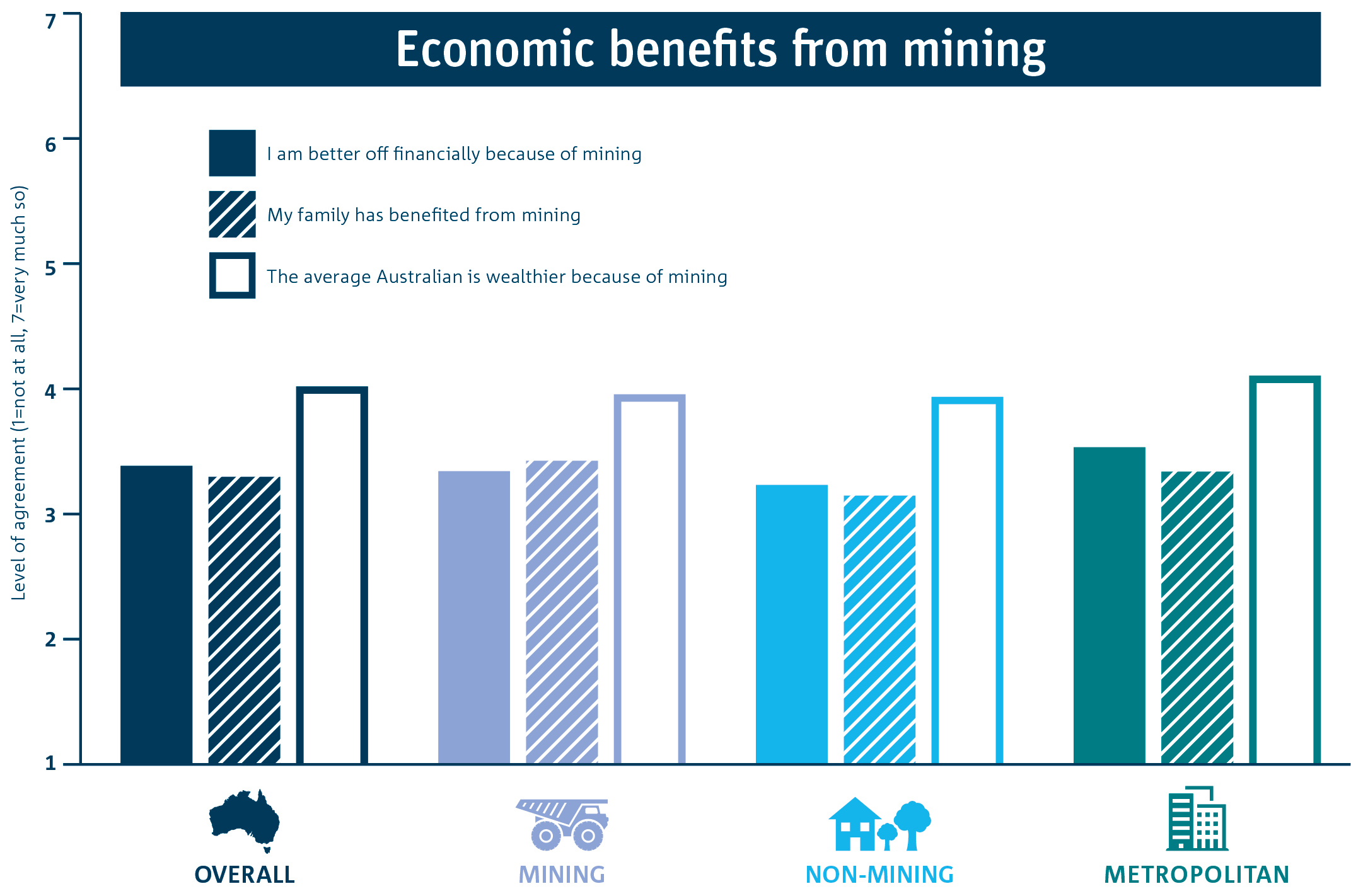 Bar graph of mean levels of perceived economic benefits from mining overall, and by region.
