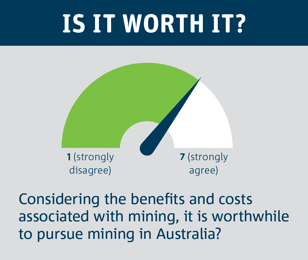 Diagram indicating survey participants response to the benefits and negative impacts of mining Australia.