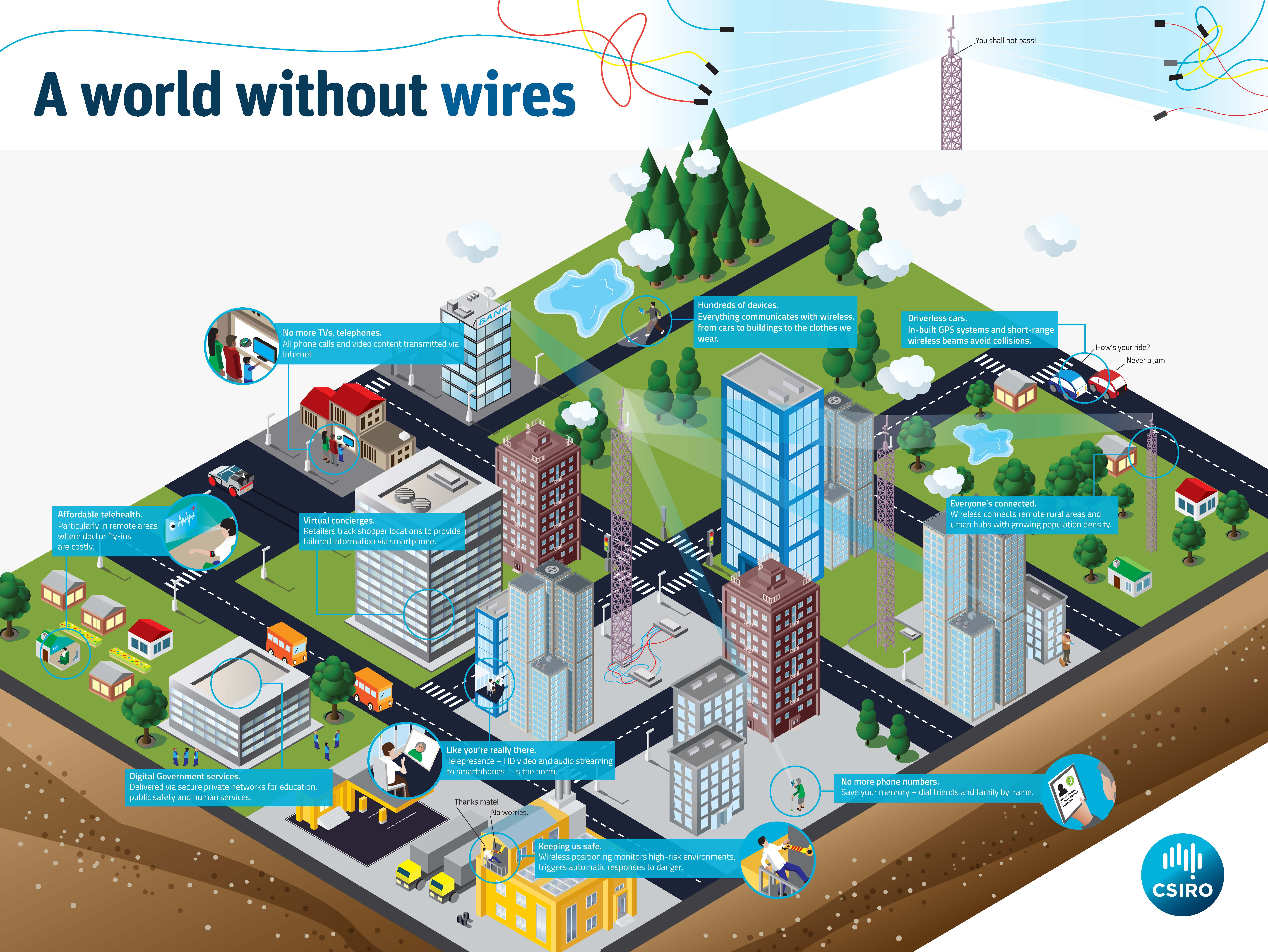 Infographic showing A world without wires.