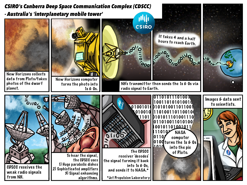 Digram of how the How the Canberra Deep Space Communication Complex captures tiny whispers from outer space.