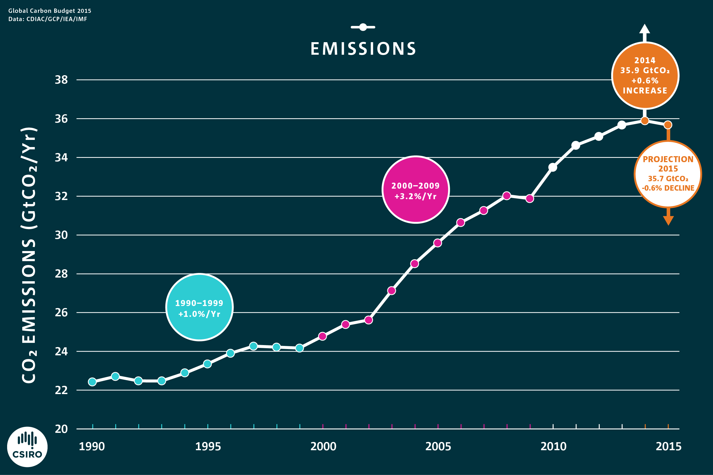 Graph showing the annual carbon dioxide emissions from fossil fuels and industrial processes since 1990.
