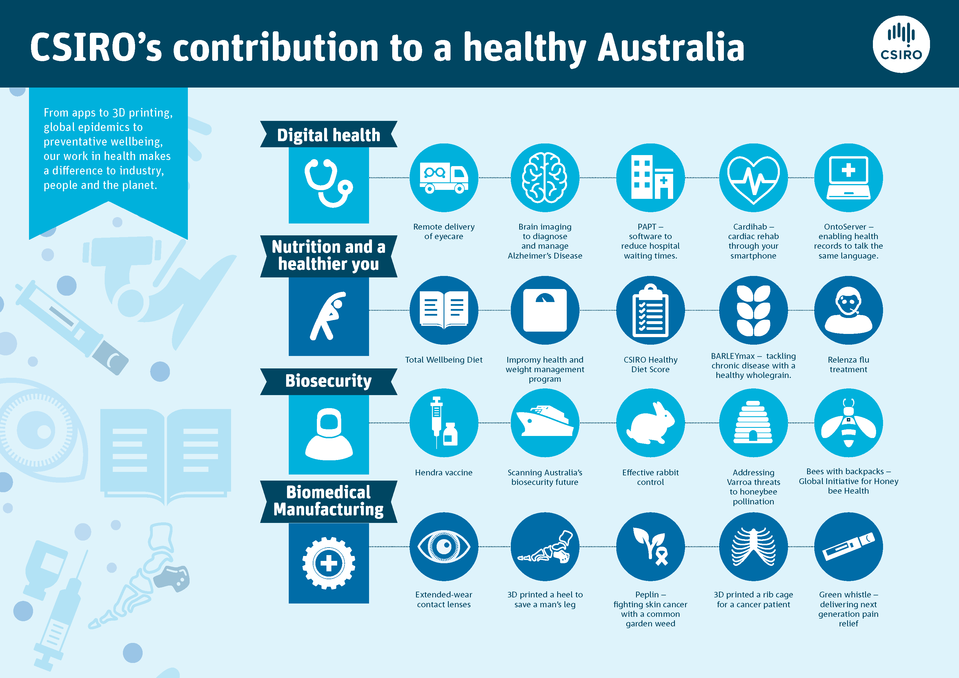 Infographic communicating CSIRO's contribution to a healthy Australia.