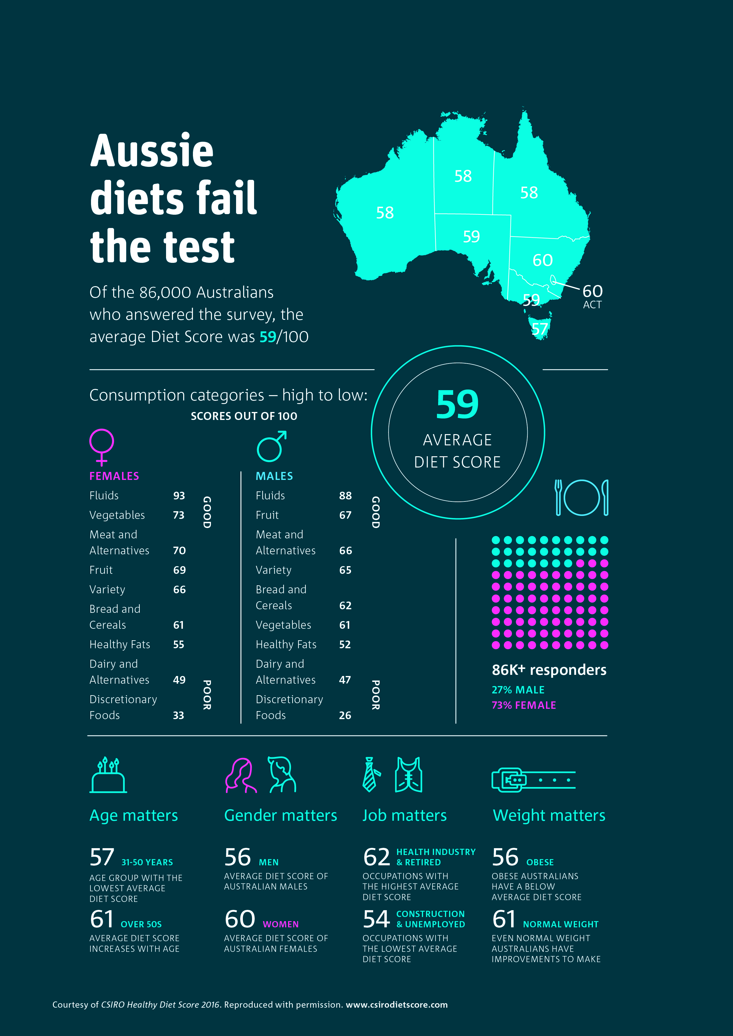 Infographic showing results from the Aussie Healthy Diet survey.