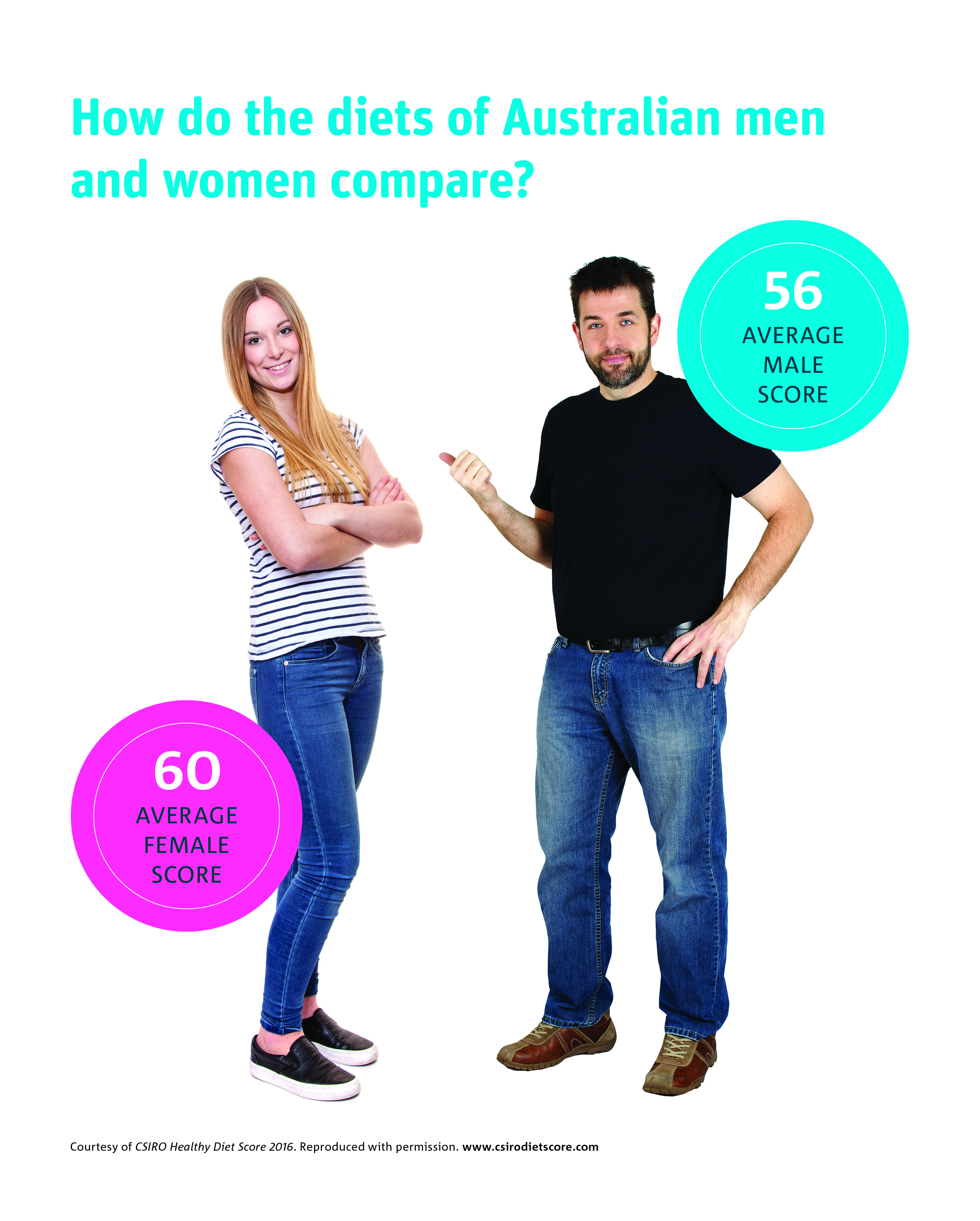 Man and woman standing together showing average diet  scores for each; Female score = 60; male score = 56.