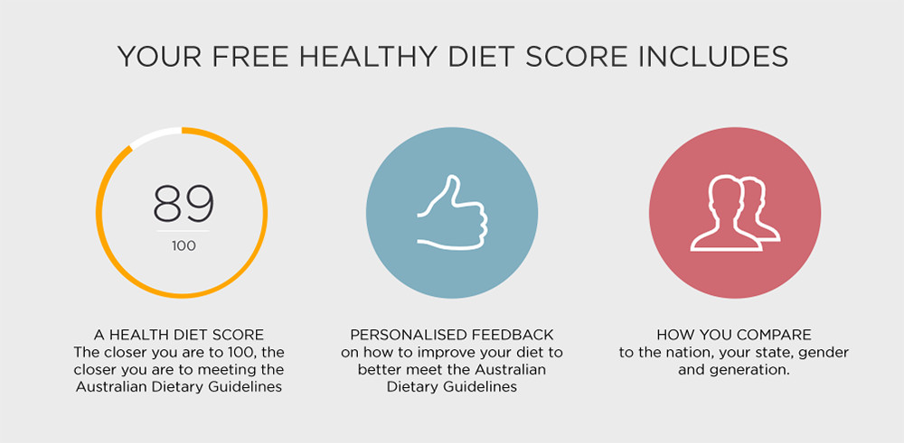 Healthy Diet Score checklist