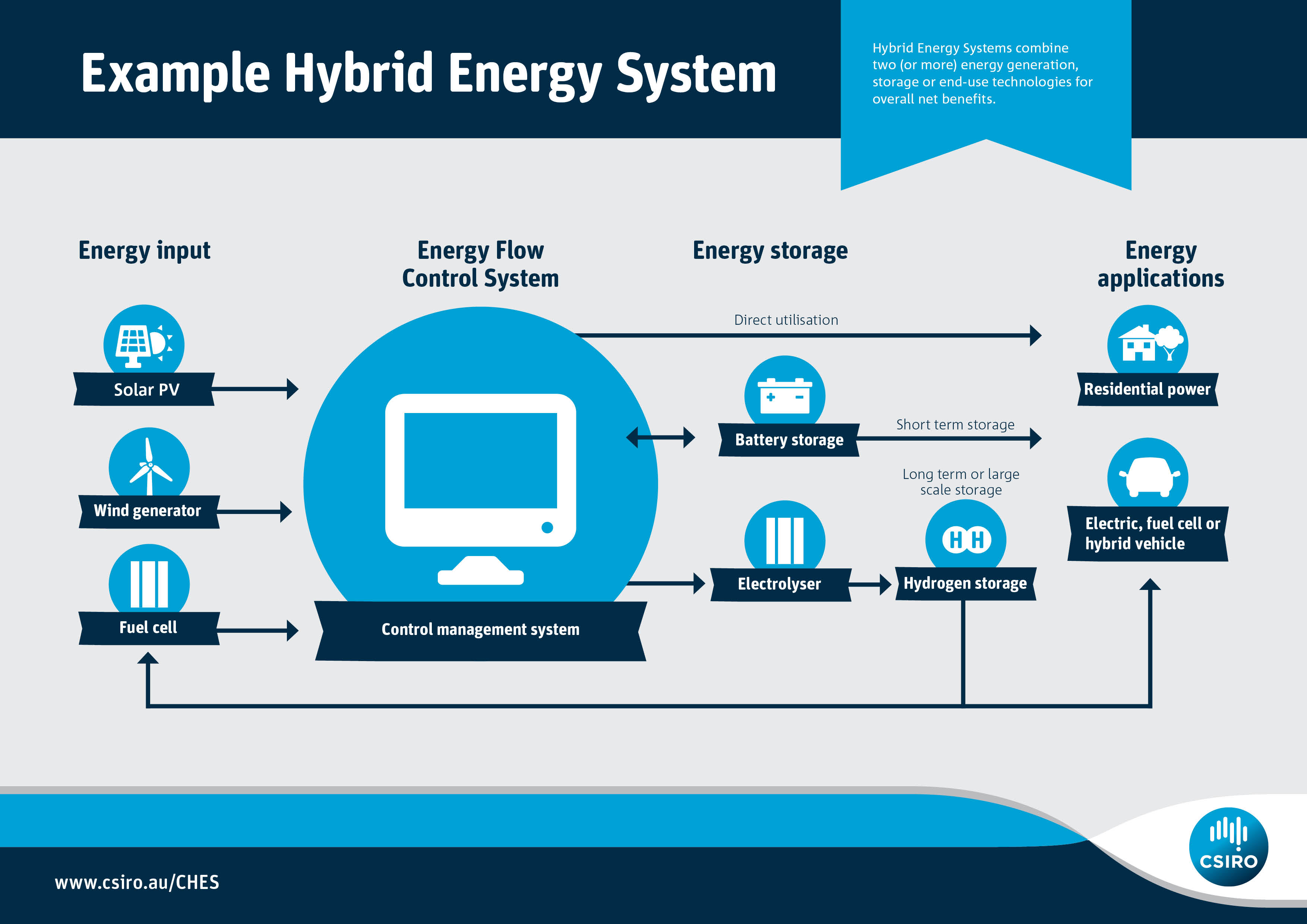 Infographic of energy flow and storage example in the Hybrid Energy System.