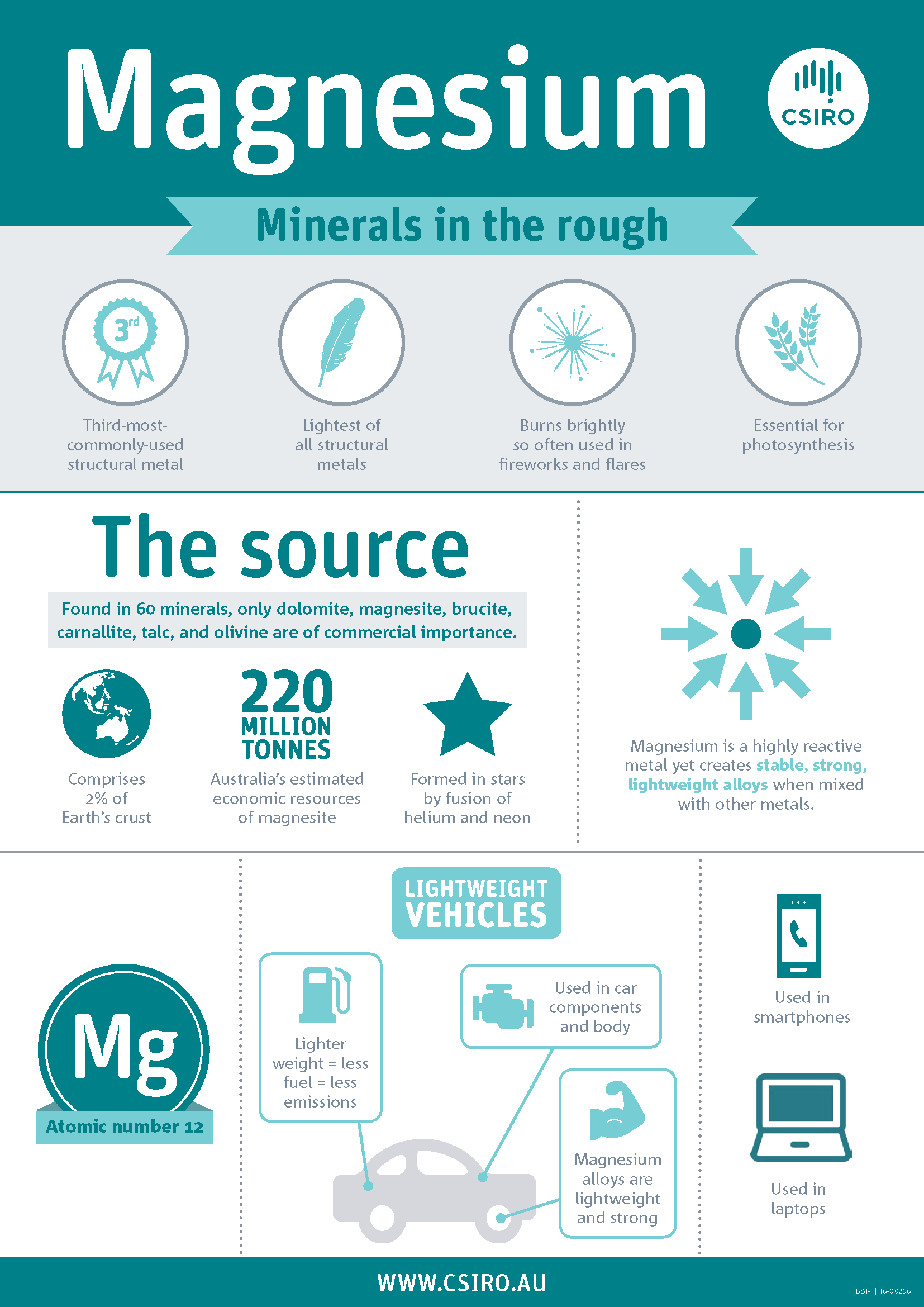 Magnesium infographic - information about magnesium and its use