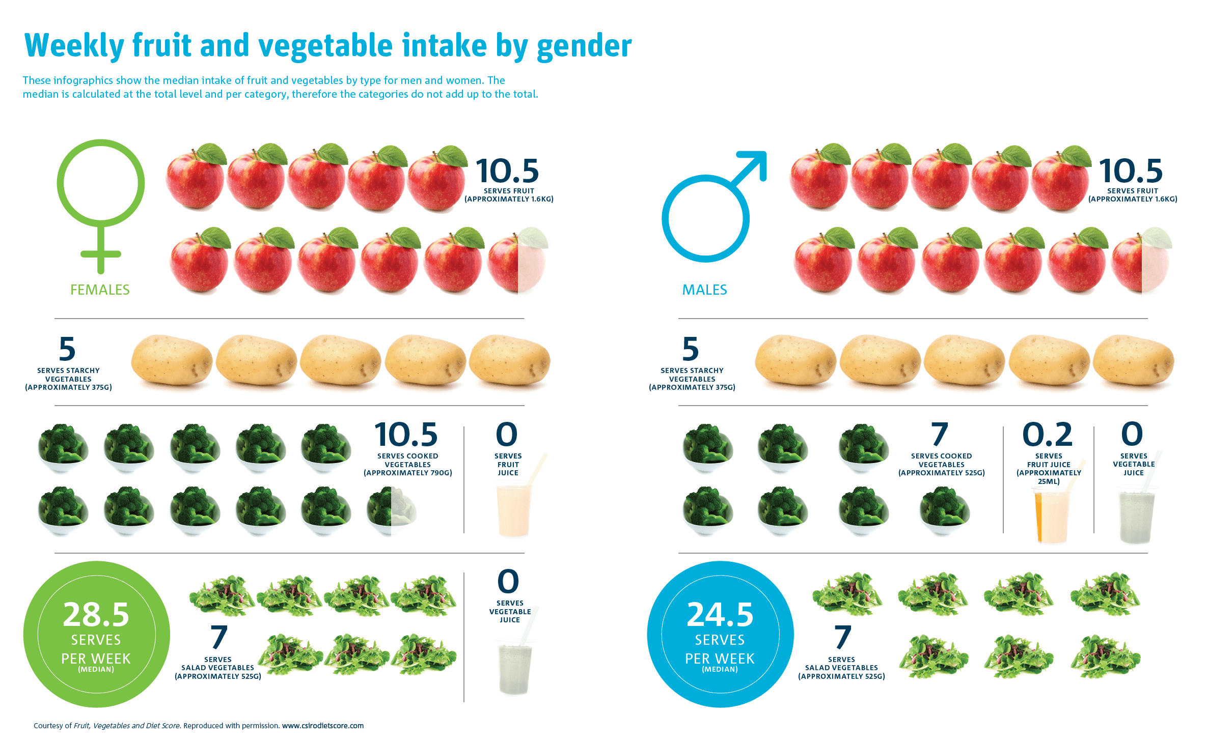 Graphic using fruit vegetables to indicate a summary of the weekly serves of fruit and vegetable intake by gender. Females:  fruit=10.5, starchy vegetables=5 and cooked vegetables=10.5. Males: fruit=10.5, starchy vegetables=5 and cooked vegetables=7.